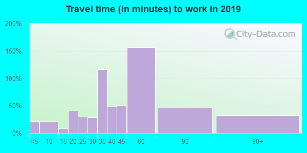 54624 zip code travel time to work (commute)