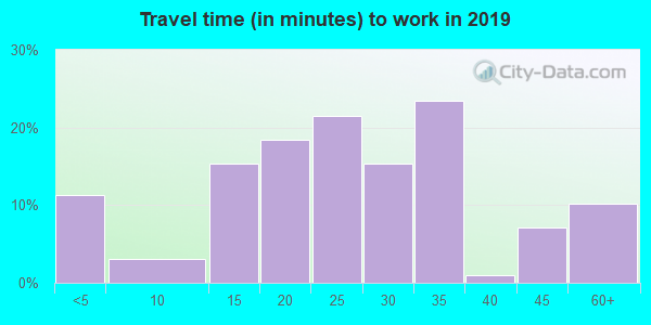 54625 zip code travel time to work (commute)