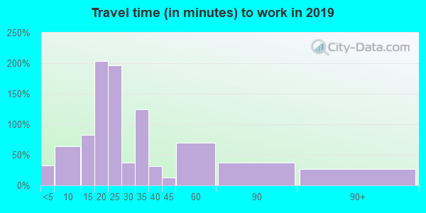 54635 zip code travel time to work (commute)