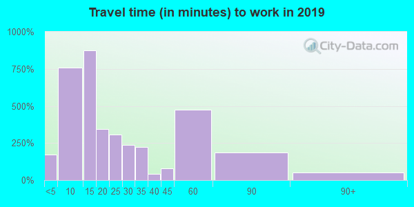 54665 zip code travel time to work (commute)