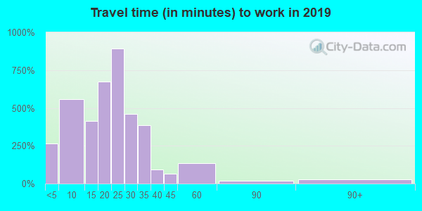 54669 zip code travel time to work (commute)
