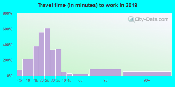 54739 zip code travel time to work (commute)