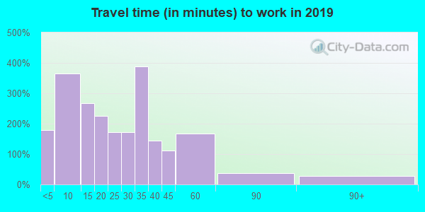 54758 zip code travel time to work (commute)