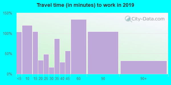 54847 zip code travel time to work (commute)