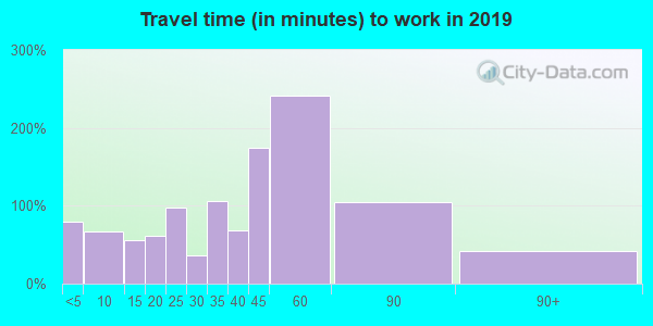 54873 zip code travel time to work (commute)