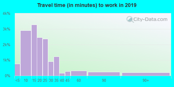 54880 zip code travel time to work (commute)