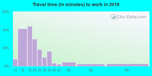 54901 zip code travel time to work (commute)