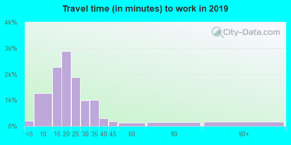 54913 zip code travel time to work (commute)