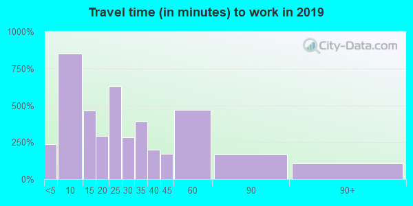 54923 zip code travel time to work (commute)