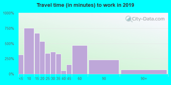 54929 zip code travel time to work (commute)
