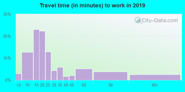 54937 zip code travel time to work (commute)