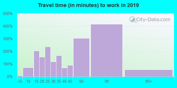 55032 zip code travel time to work (commute)