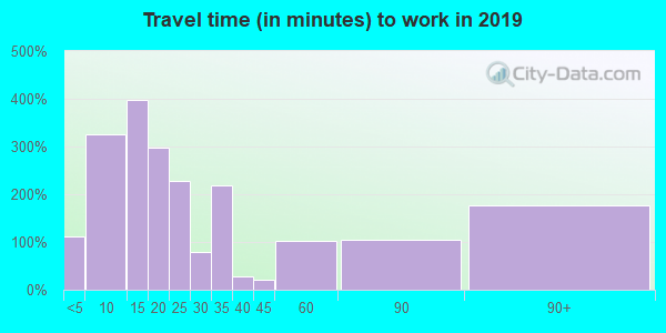 55037 zip code travel time to work (commute)