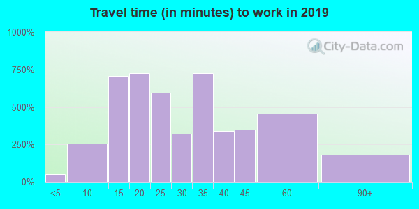 55042 zip code travel time to work (commute)