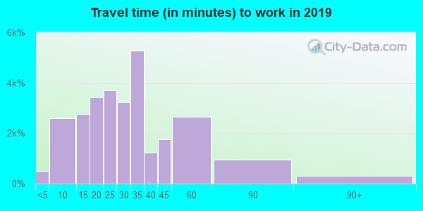 55044 zip code travel time to work (commute)