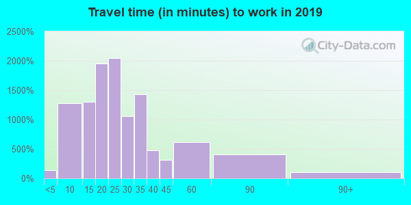 55076 zip code travel time to work (commute)