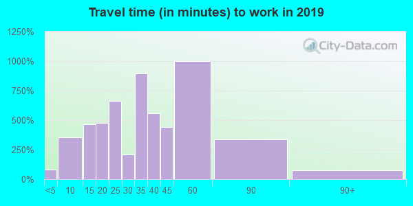 55092 zip code travel time to work (commute)
