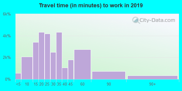 55124 zip code travel time to work (commute)