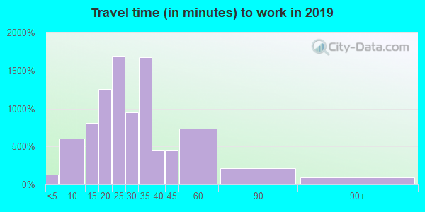 55127 zip code travel time to work (commute)