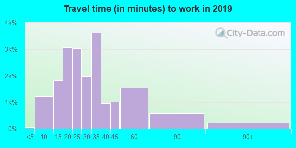 55311 zip code travel time to work (commute)