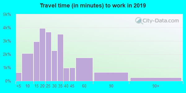 55337 zip code travel time to work (commute)