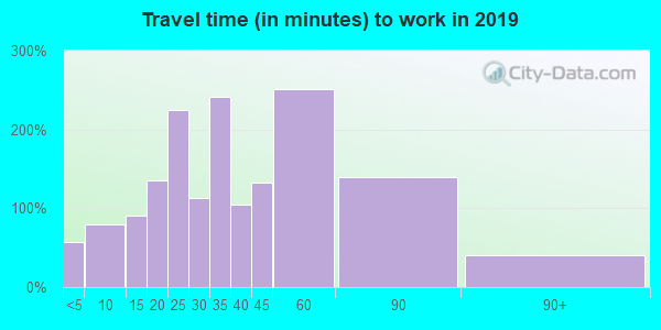 55341 zip code travel time to work (commute)