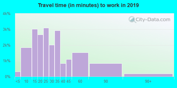 55369 zip code travel time to work (commute)