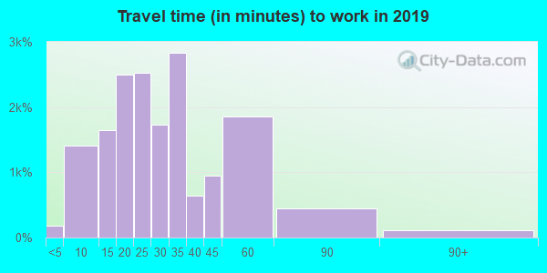55378 zip code travel time to work (commute)