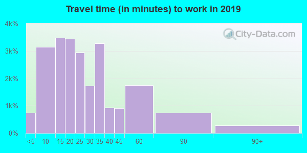 55379 zip code travel time to work (commute)