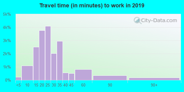55406 zip code travel time to work (commute)