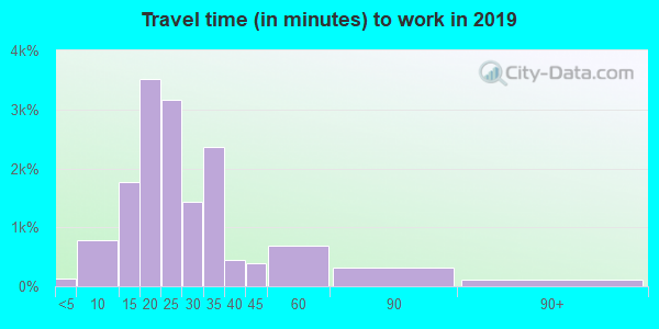 Travel time to work (commute) in zip code 55422