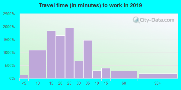 55437 zip code travel time to work (commute)