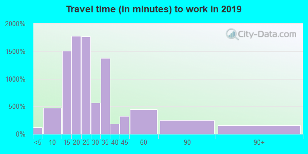 55438 zip code travel time to work (commute)