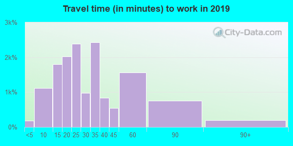 55448 zip code travel time to work (commute)
