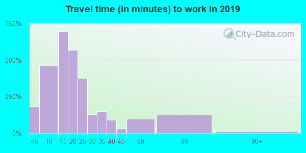 55734 zip code travel time to work (commute)