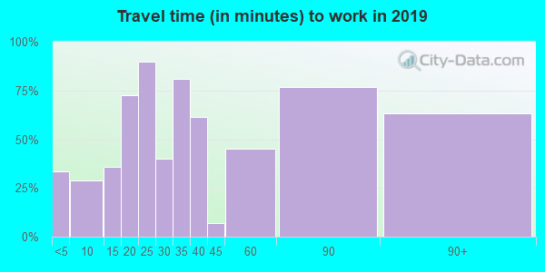 55735 zip code travel time to work (commute)