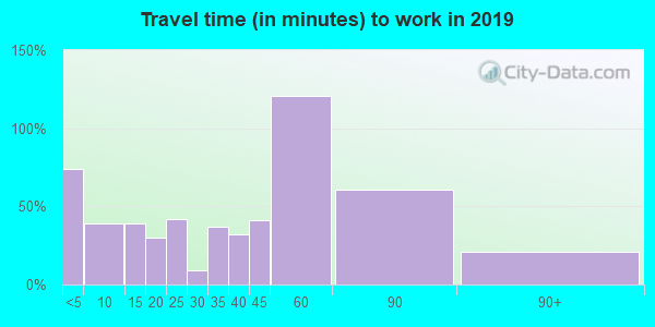 55736 zip code travel time to work (commute)