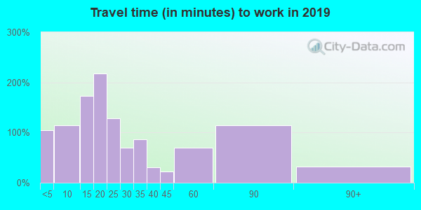 55760 zip code travel time to work (commute)