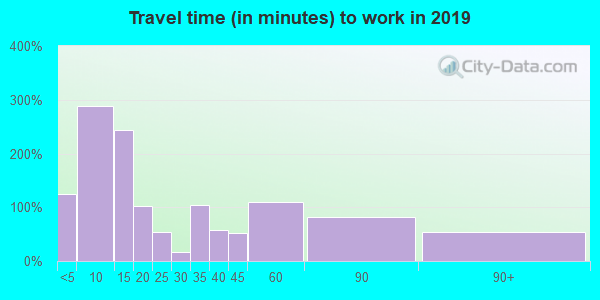 55767 zip code travel time to work (commute)
