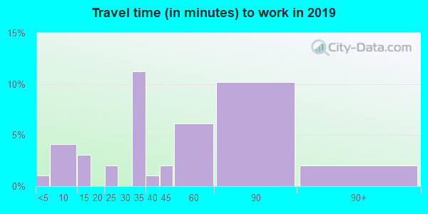 55784 zip code travel time to work (commute)