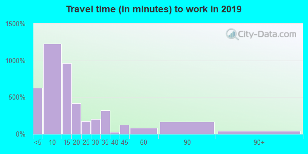55792 zip code travel time to work (commute)