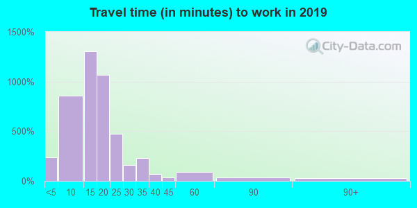 55806 zip code travel time to work (commute)