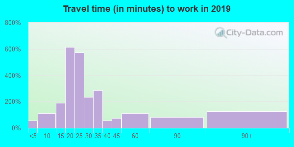 55808 zip code travel time to work (commute)