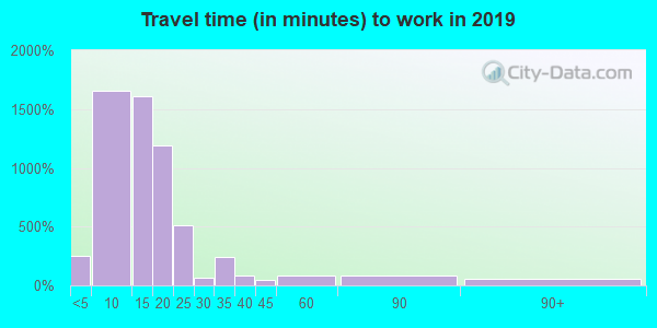 55812 zip code travel time to work (commute)
