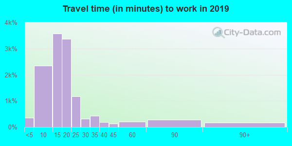 55902 zip code travel time to work (commute)