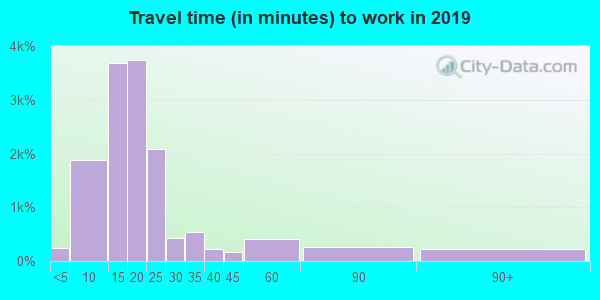 55904 zip code travel time to work (commute)
