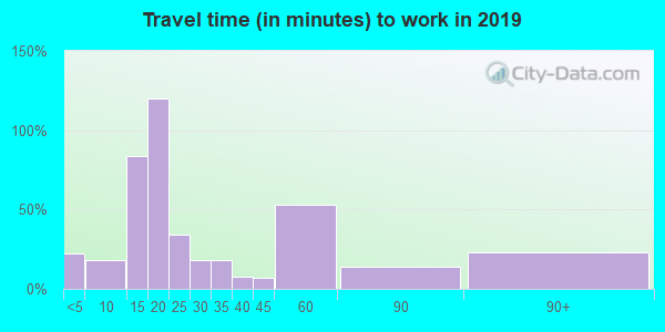 55918 zip code travel time to work (commute)