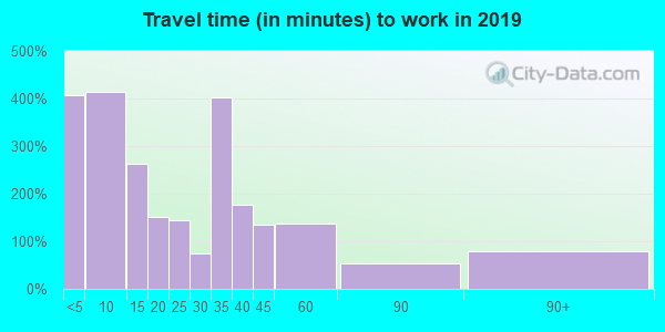 55921 zip code travel time to work (commute)