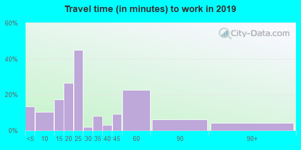 55931 zip code travel time to work (commute)