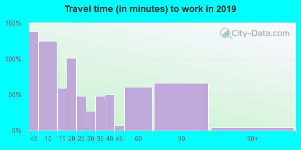 55939 zip code travel time to work (commute)
